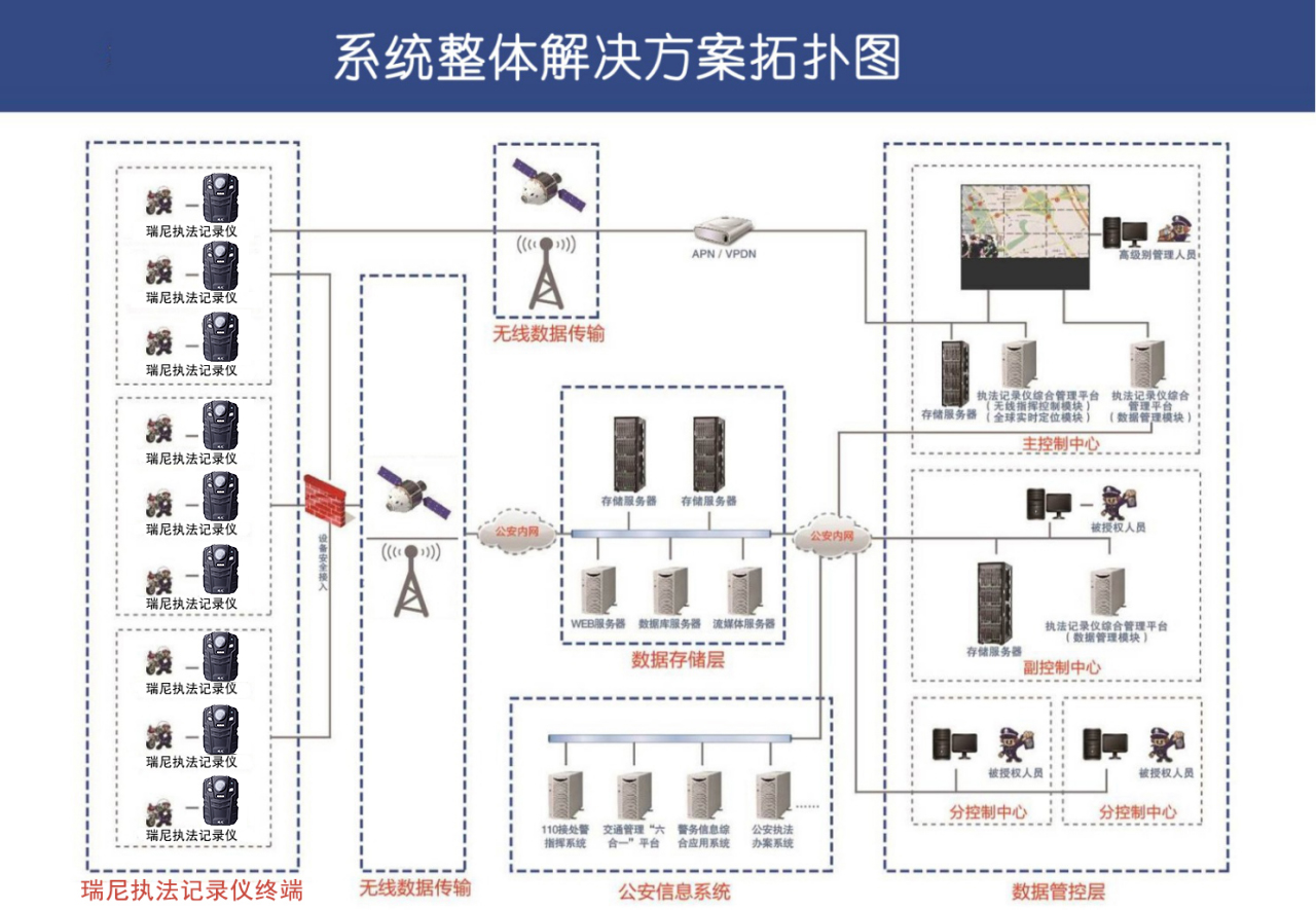 4G单兵执法记录仪解决方案